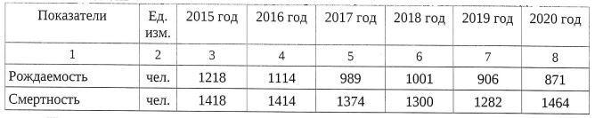 Таблица из ответа Васлия Сизикова на редакционный запрос